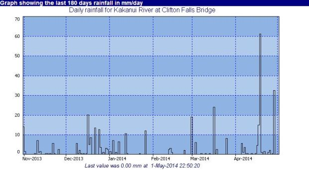 Kakanui rainfall clifton falls to 1 may
